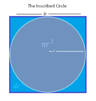 A visual representation of the inscribed circle